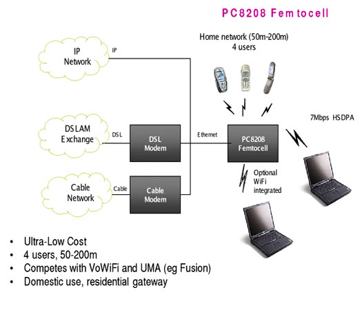 femtocell1